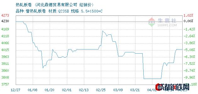 04月23日天铁热轧板卷经销价_河北鼎德贸易有限公司