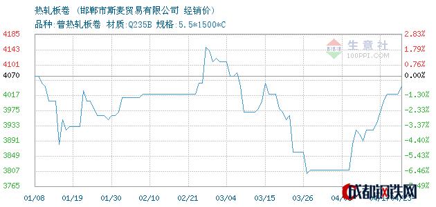 04月23日天铁热轧板卷经销价_邯郸市斯麦贸易有限公司