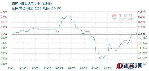 04月23日唐山钢坯市场价_唐山钢坯市场