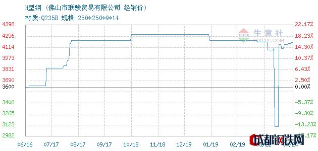 04月24日H型钢经销价_佛山市联骏贸易有限公司
