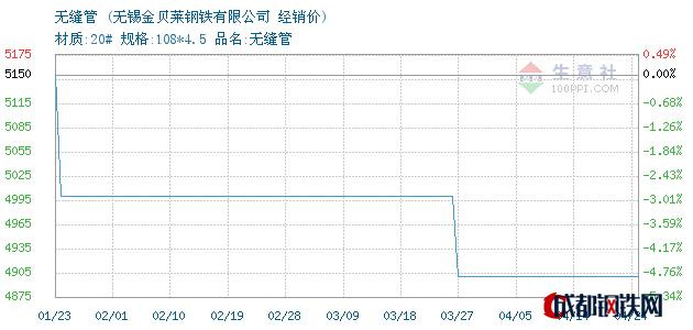 04月24日无锡无缝管经销价_无锡金贝莱钢铁有限公司
