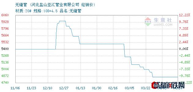 04月24日河北沧州无缝管经销价_河北盐山亚汇管业有限公司