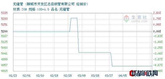 04月24日聊城无缝管经销价_聊城市开发区志启钢管有限公司