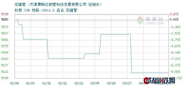 04月24日山东无缝管经销价_天津勇畅达钢管科技发展有限公司