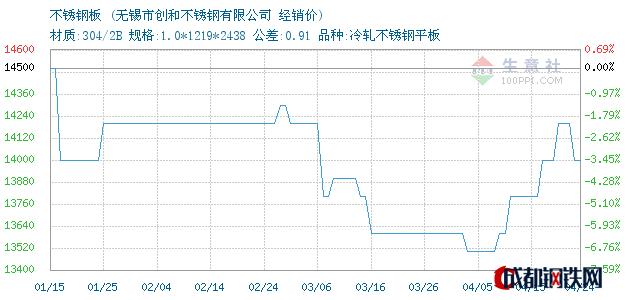 04月24日不锈钢板经销价_无锡市创和不锈钢有限公司