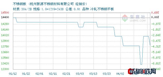 04月24日太钢不锈钢板经销价_杭州新源不锈钢材料有限公司