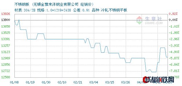04月24日不锈钢板经销价_无锡金雅来洋钢业有限公司