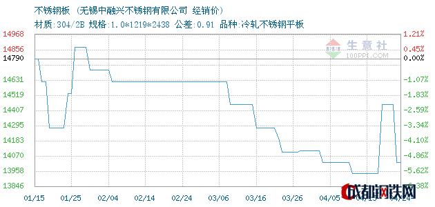 04月24日张浦不锈钢板经销价_无锡中融兴不锈钢有限公司