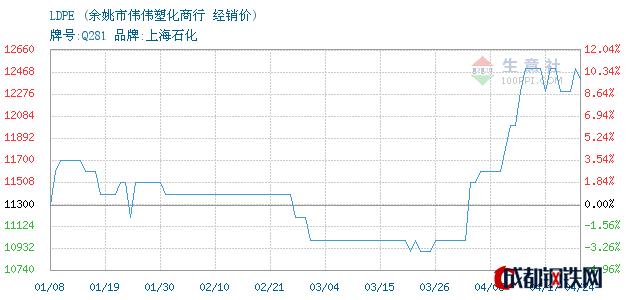 04月24日LDPE经销价_余姚市伟伟塑化商行