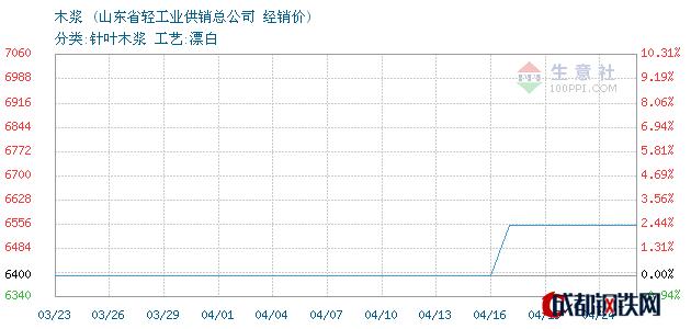 04月24日美国木浆经销价_山东省轻工业供销总公司