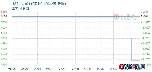 04月24日俄罗斯木浆经销价_山东省轻工业供销总公司