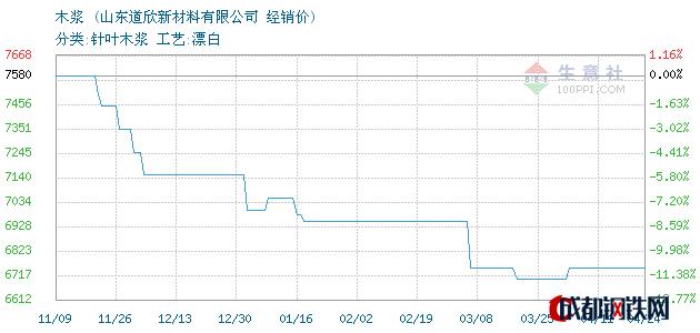 04月24日智利木浆经销价_山东道欣新材料有限公司