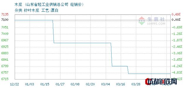 04月24日智利木浆经销价_山东省轻工业供销总公司