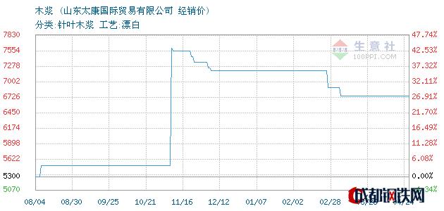 04月24日智利木浆经销价_山东太康国际贸易有限公司