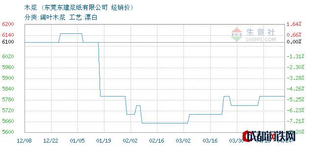 04月24日巴西木浆经销价_东莞东建浆纸有限公司