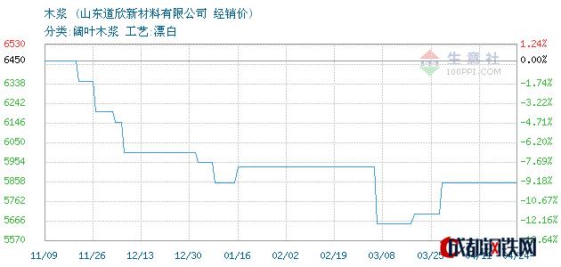 04月24日巴西木浆经销价_山东道欣新材料有限公司