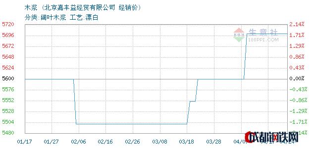 04月24日加拿大木浆经销价_北京嘉丰益经贸有限公司
