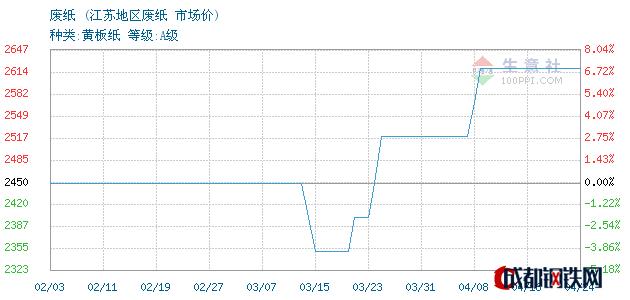 04月24日江苏废纸市场价_江苏地区废纸