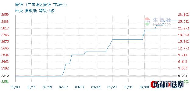 04月24日广东废纸市场价_广东地区废纸