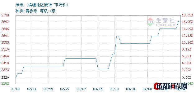 04月24日福建废纸市场价_福建地区废纸
