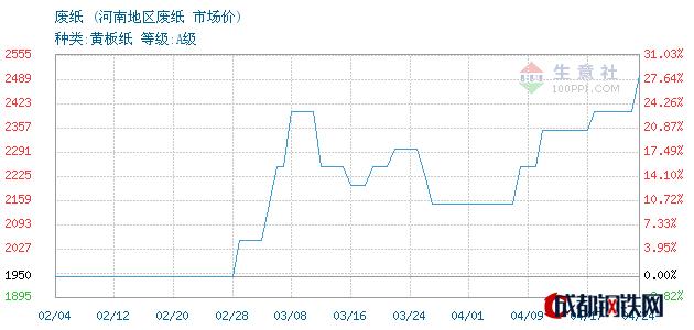 04月24日河南废纸市场价_河南地区废纸