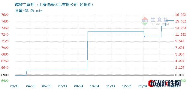 04月25日磷酸二氢钾经销价_上海佳泰化工有限公司