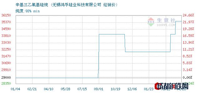 04月26日辛基三乙氧基硅烷经销价_无锡鸿孚硅业科技有限公司