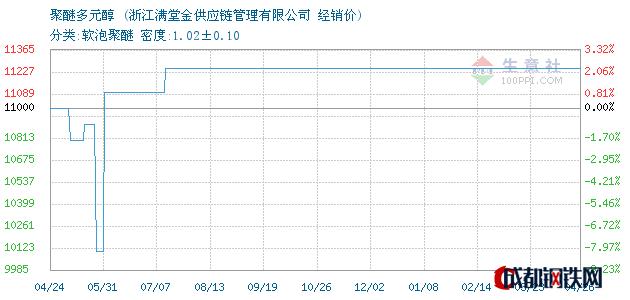 04月27日聚醚多元醇经销价_浙江满堂金供应链管理有限公司