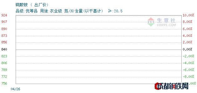 04月27日山东硫酸铵出厂价_泰安亚伯兰化工有限公司
