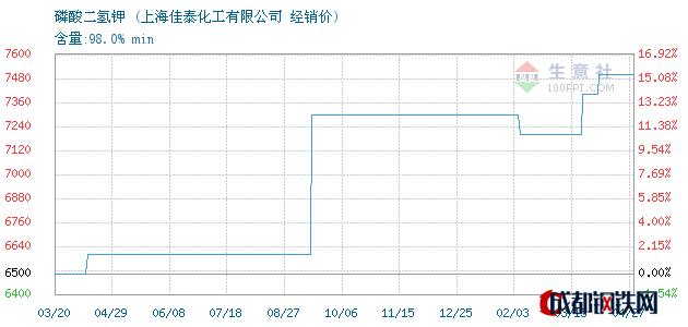 04月28日磷酸二氢钾经销价_上海佳泰化工有限公司