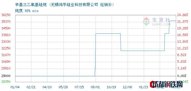 04月28日辛基三乙氧基硅烷经销价_无锡鸿孚硅业科技有限公司