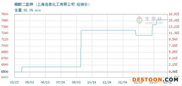 05月02日磷酸二氢钾经销价_上海佳泰化工有限公司