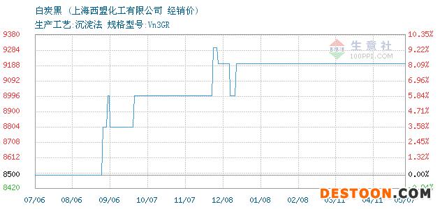 05月08日白炭黑经销价_上海西盟化工有限公司