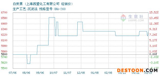 05月09日白炭黑经销价_上海西盟化工有限公司