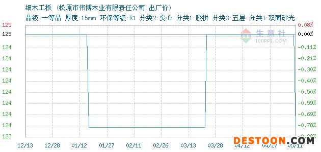 05月11日吉林细木工板出厂价_松原市伟博木业有限责任公司