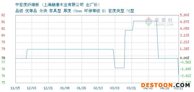05月11日上海中密度纤维板出厂价_上海融善木业有限公司
