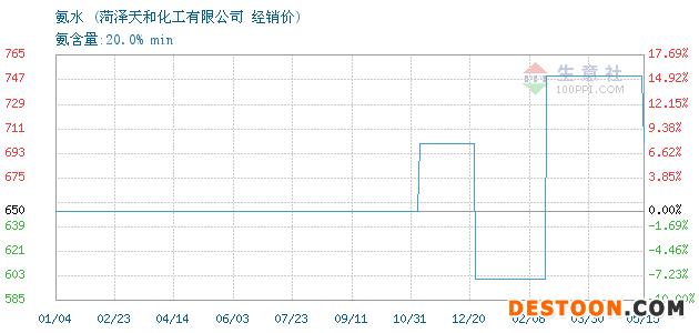 05月16日氨水经销价_菏泽天和化工有限公司