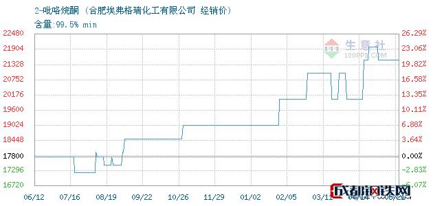 05月21日2-吡咯烷酮经销价_合肥埃弗格瑞化工有限公司