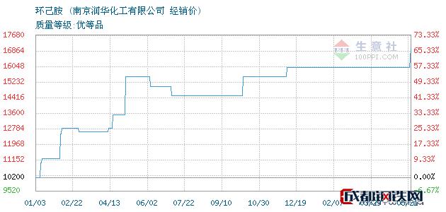 05月21日环己胺经销价_南京润华化工有限公司