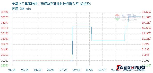05月28日辛基三乙氧基硅烷经销价_无锡鸿孚硅业科技有限公司
