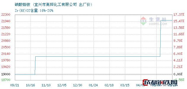 05月29日碳酸锆铵出厂价_宜兴市高阳化工有限公司