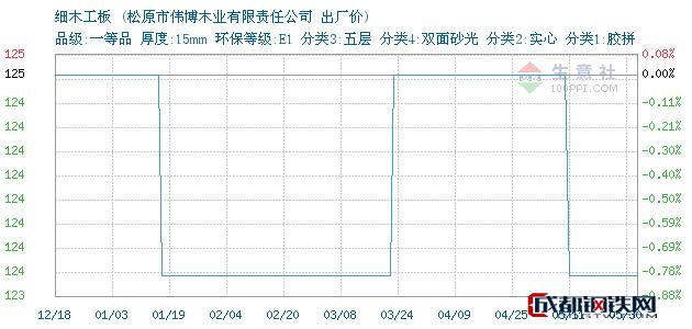 05月30日吉林细木工板出厂价_松原市伟博木业有限责任公司