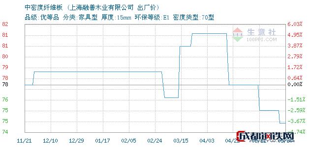 05月30日上海中密度纤维板出厂价_上海融善木业有限公司