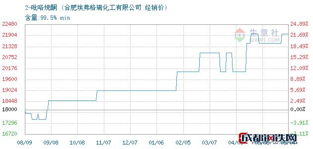 06月04日2-吡咯烷酮经销价_合肥埃弗格瑞化工有限公司