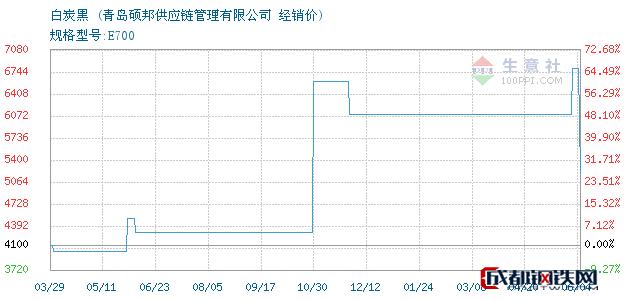 06月05日白炭黑经销价_青岛硕邦供应链管理有限公司