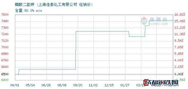 06月07日磷酸二氢钾经销价_上海佳泰化工有限公司