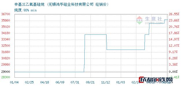 06月11日辛基三乙氧基硅烷经销价_无锡鸿孚硅业科技有限公司