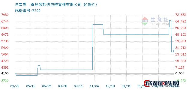 06月12日白炭黑经销价_青岛硕邦供应链管理有限公司