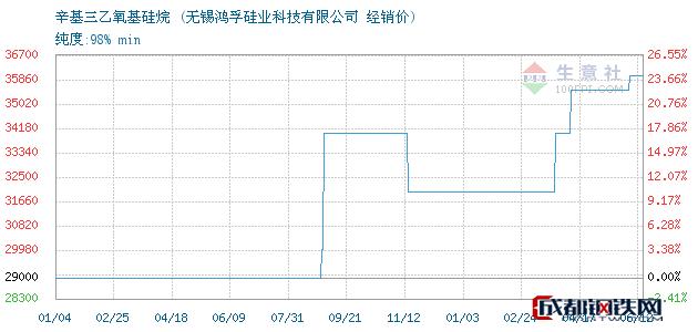 06月13日辛基三乙氧基硅烷经销价_无锡鸿孚硅业科技有限公司