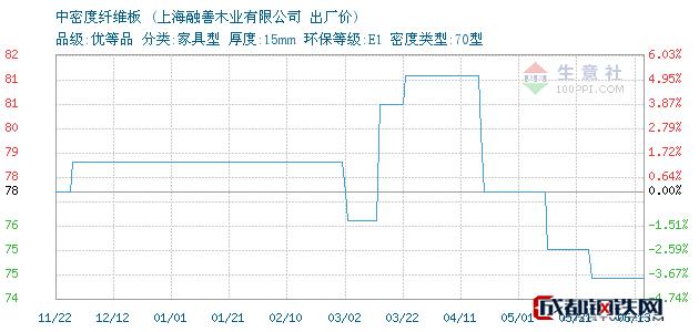06月13日上海中密度纤维板出厂价_上海融善木业有限公司